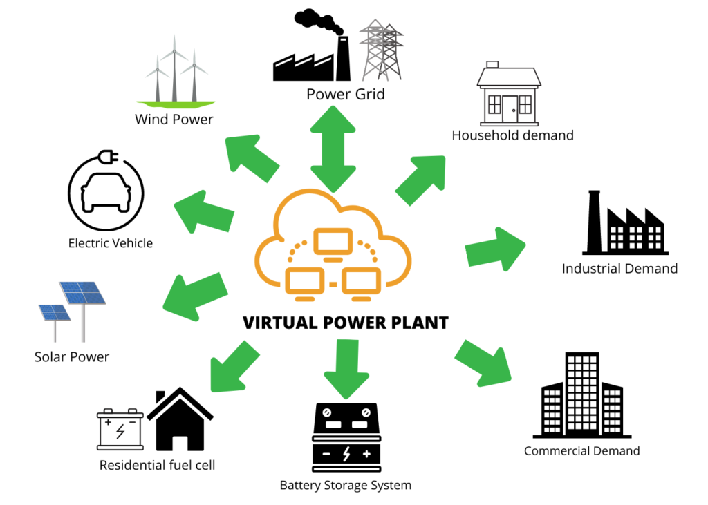 virtual power plant explanation