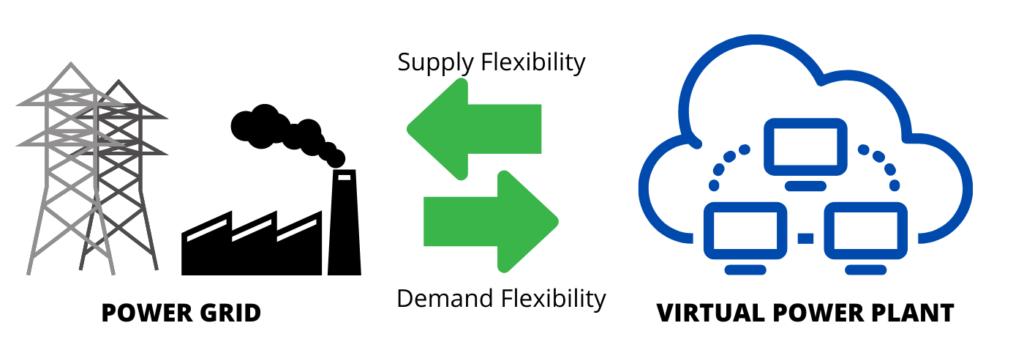 virtual power plant grid stability